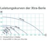 Fontänpump Xtra 1600 l/t